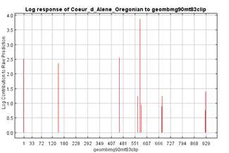 Environmental Curve Graphs